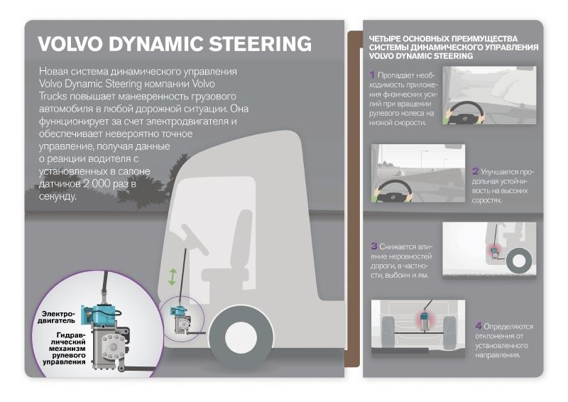 Система Volvo Dynamic Steering