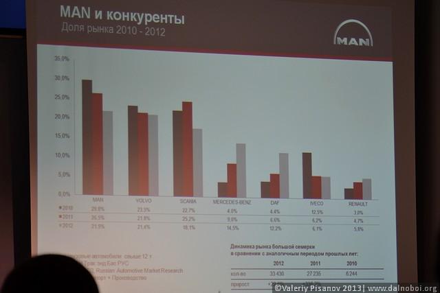 «МАН Трак энд Бас РУС» подвел итоги 2012 года