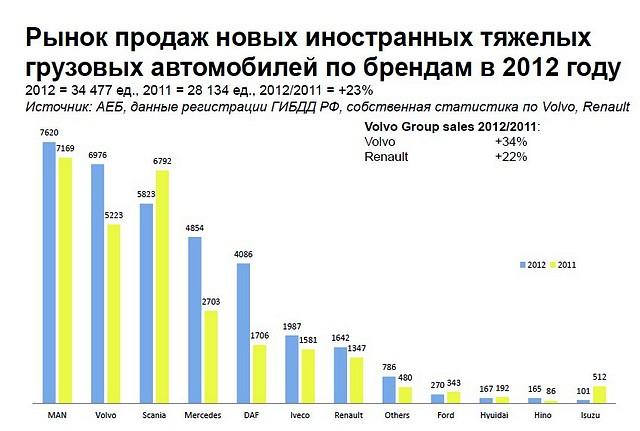 Рынок продаж новых иностранных грузовых автомобилей в 2012 году