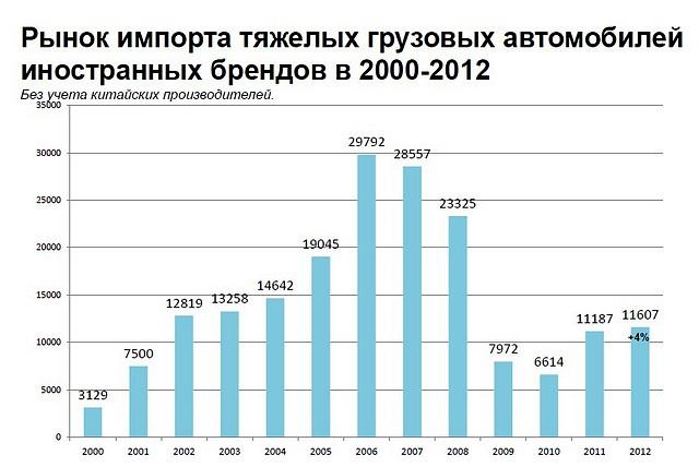 Рынок импорта тяжелых грузовых автомобилей в 2000-2012 году