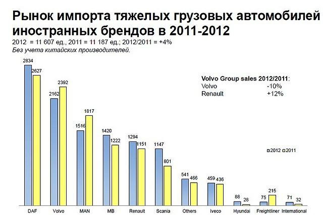 Рынок импорта в РФ тяжелых грузовых автомобилей в 2011-2012 году