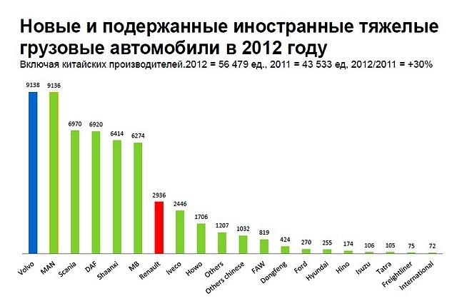 Новые и подержанные иностранные тяжелые грузовые автомобили в 2012 году