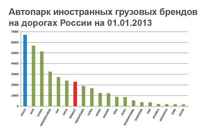 Автопарк иностранных грузовых брендов на дорогах России на 01.01.2013 (данные ГИБДД)