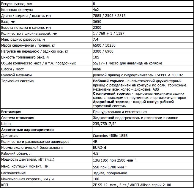 технические характеристики ПАЗ-3237