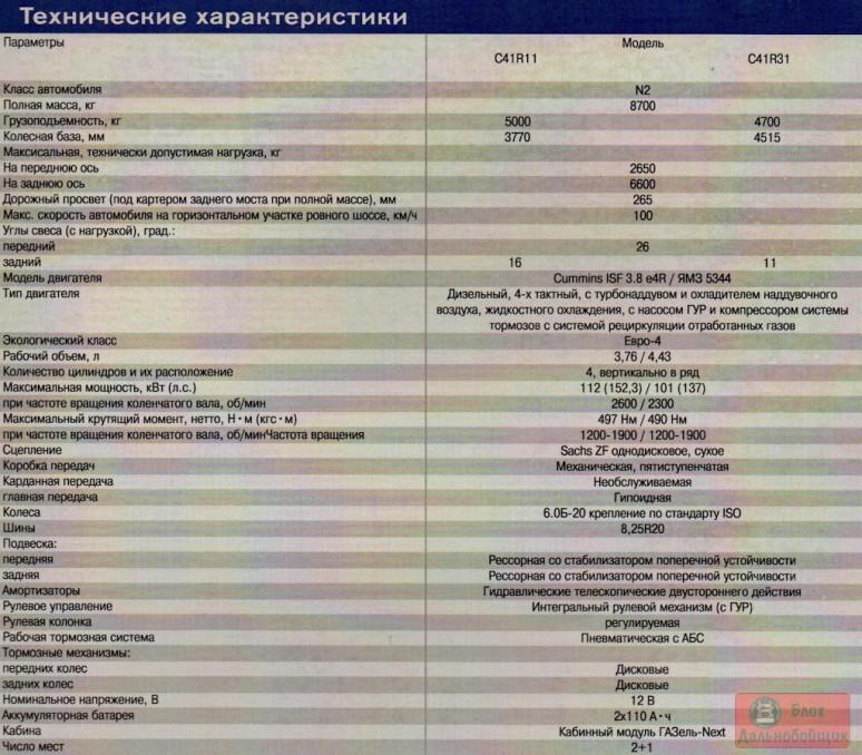 Технические характеристики ГАЗон НЕКСТ