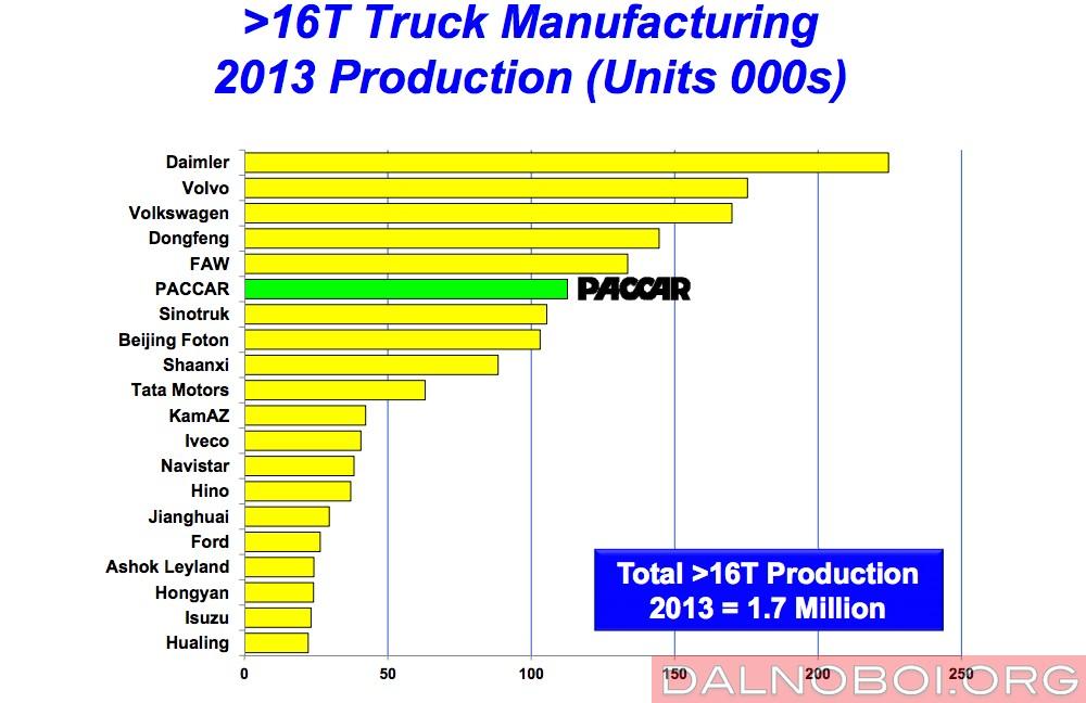 Производство грузовиков полной массой более 16 тонн за 2013 год