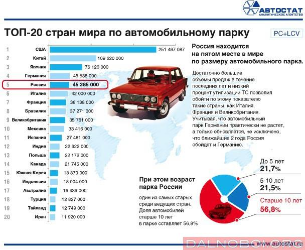 Российский автопарк занимает 5 место в мире_01
