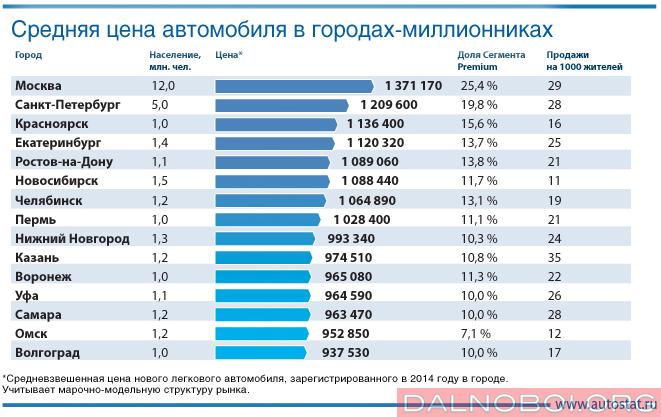 Прогноз цен на новые автомобили в 2017 году в россии