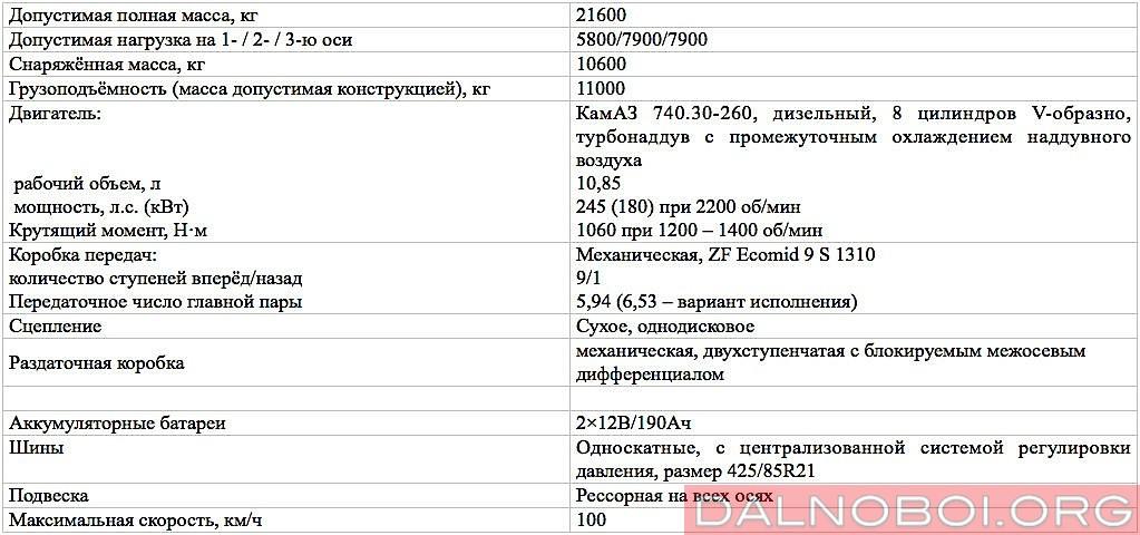 КамАЗ-43118_техническая_характеристика