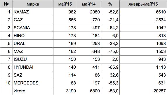 ТОП-10 МАРОК ГРУЗОВЫХ АВТОМОБИЛЕЙ В РОССИИ В МАЕ 2015 ГОДА