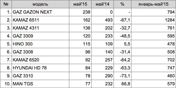 ТОП-10 МОДЕЛЕЙ ГРУЗОВЫХ АВТОМОБИЛЕЙ В РОССИИ В МАЕ 2015 ГОДА