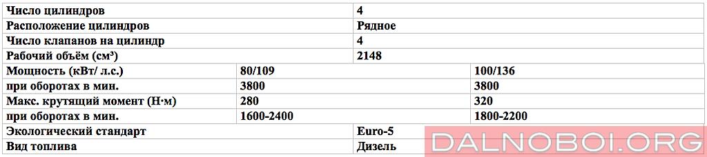 Технические_характеристики_двигателя_ОМ_646_Euro-5