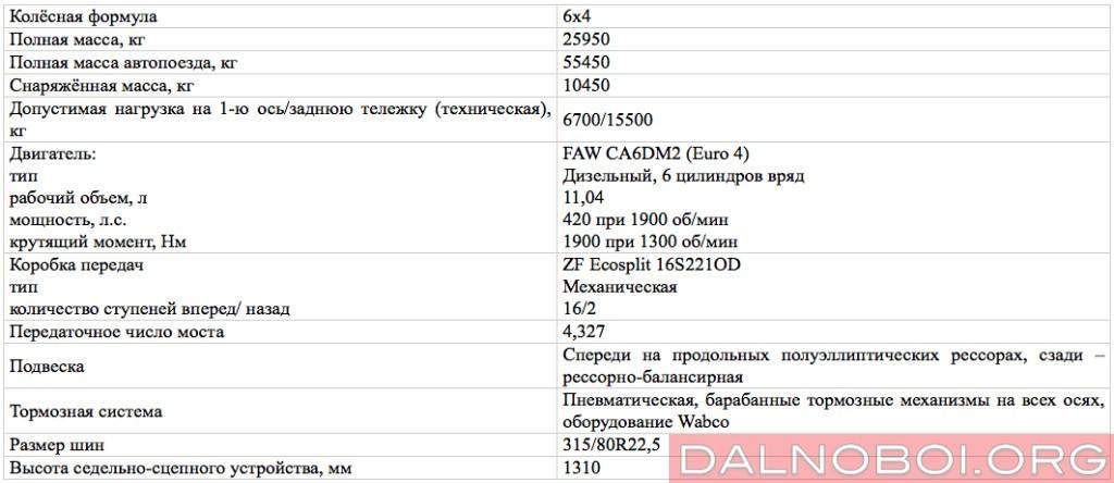 Техническая_характеристика_тягача_FAW_CA4250_P66K24T1A1E4_6X4