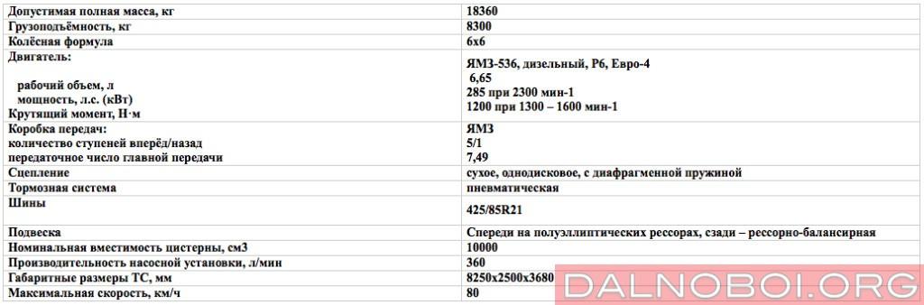 Техническая_характеристика_АТЗ-10_АЦ-10_Урал NEXT_5557-6151-72