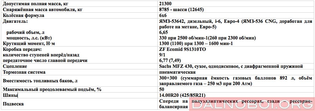 tehnicheskie_harakteristiki_ural-next
