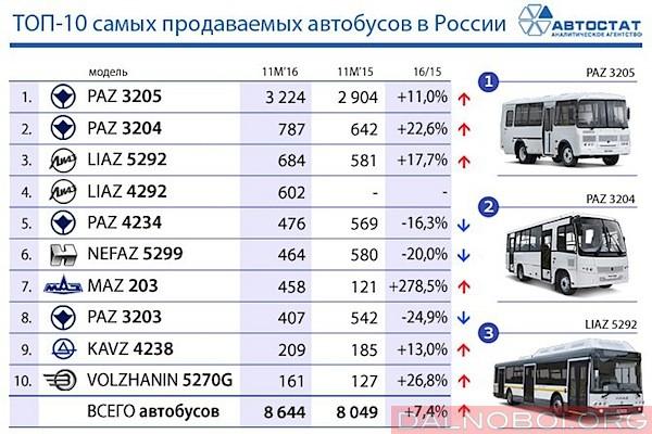 samye-populyarnye-rossijskie-avtobusy